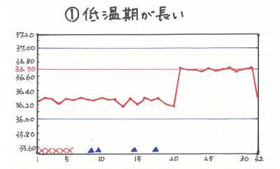基礎体温 低温期 長い